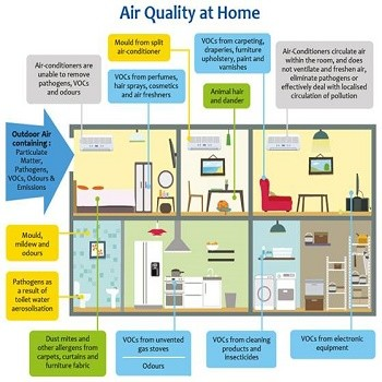 air-quality-at-home